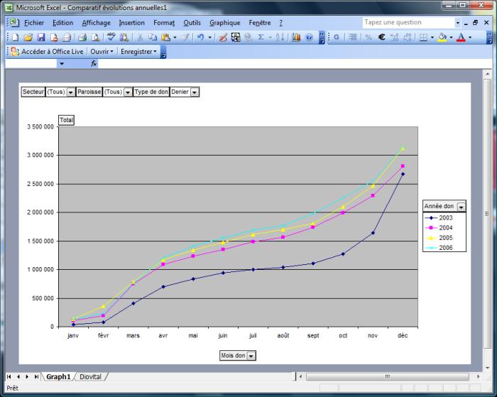 Exemple de Tabeau croisé dynamique d'Excel
